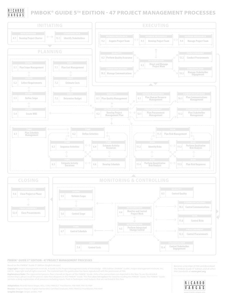 ricardo_vargas_simplified_pmbok_flow_5ed_canvas_en.pdf