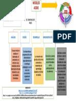 Trabajo Individual- Organizador Gráfico Modelo Addie