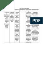 Metodologia , Acontecimientos Nacionales 1