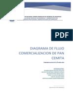 Diagrama de Flujo Comercialización de Pan Cemita