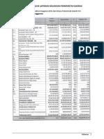 Latihan Analisis Laporan Keuangan Pemerintah Daerah