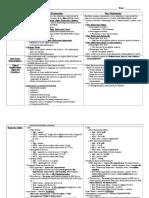 Thalassemias Chart