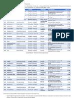 Anexo 1 - Listado de Proyectos Diseño Eléctrico y Presupuesto