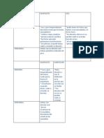 Cuadro Comparativo diferencias y semejanzas Entre Usufructo y Uso Habitacion