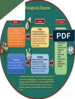 Mapa conceptual de Psicología de la Educación
