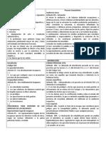 Plancha Analisis de Casos Civiles y Procesales Civiles