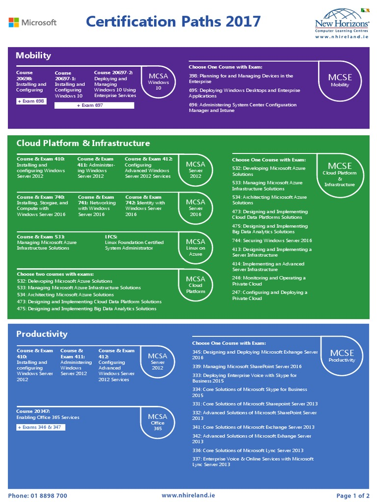 Microsoft Certifications Paths 2017 Microsoft Azure Cloud Computing