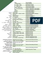 Apuntes de Gramática Alemana - Nebesatzkonnektoren
