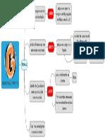 Mapa Mental Delimitação Tema Tcc