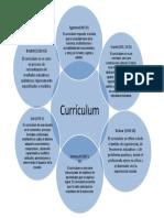 Que Es Curriculum