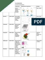 Métodos Físicos Para Separar Fases y Componentes