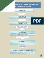 Elementos que intervienen en la comunicación.pdf