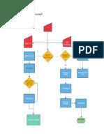 Aplikom Flow Chart