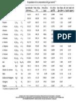Propiedades de Los Componentes Del Hidrocarburo Pfp