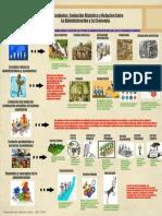 Antecedentes, evolución histórica y relación entre la administración y la economía.pdf