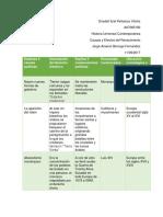 MII-U2-Actividad 1. Causas y efectos del Renacimiento.docx