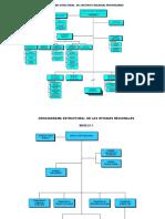 _ORGANIGRAMA_ESTRUCTURAL_DEL_INTITUTO_NACIONAL_PENITENCIARIO.- Derecho Penitenciario.pdf
