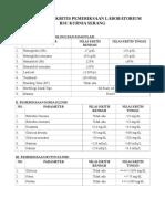 Daftar Nilai Kritis Pemeriksaan Laboratorium