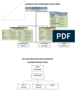 2.1.1 Struktur Organisasi Puskesmas Fix Baru