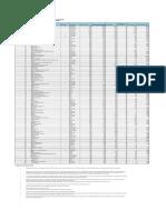 SIPRI-Top-100-2002-2015