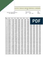 Peristencia en Porcentaje de Caudales