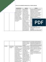 Cuadro Comparativo de Los Diferentes Modelos de La Terapia Familiar