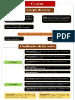 Concepto de costos y su clasificación