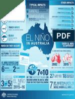 El Nino in Australia