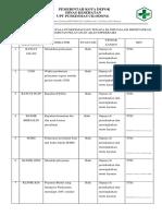 9.2.1.4 Bukti Keterlibatan Kepala Puskesmas Dan Tenga Klinis Dalam Mentapkan Prioritas Pelayanan Akan Diperbaiki Docx