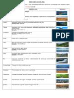 RESUMEN Zonas Geograficas y Características Del Paisaje Chileno