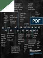 it history timeline pptx 1