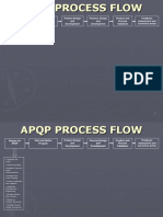 APQP Process Flow Map