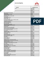 Majors Classifications 14-15