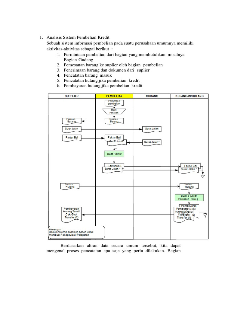 Analisis sistem pembelian kredit ccuart Images