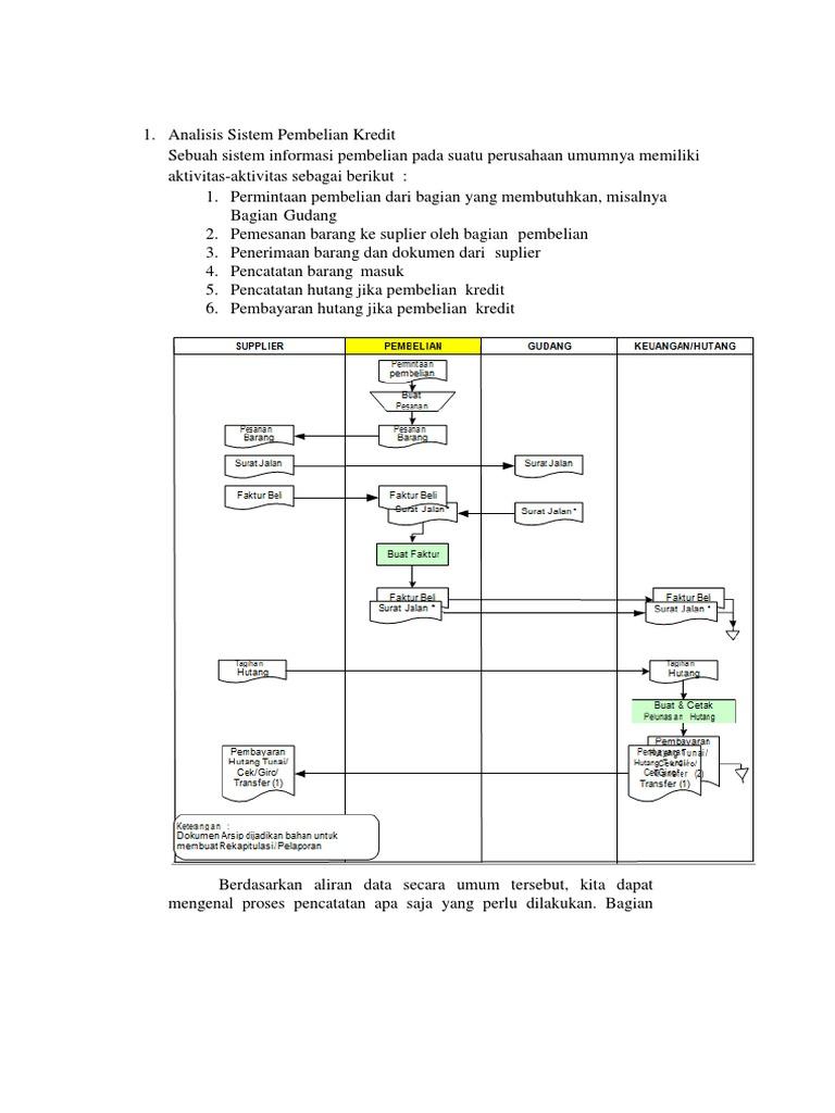 Analisis sistem pembelian kredit ccuart Gallery
