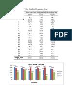 Tabel Rata2 Laju Alir Darah