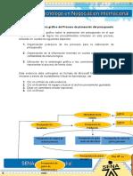 Evidencia 1 Esquema Gráfico Del Proceso de Planeación Del Presupuesto
