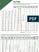 Tabla de Conversion de Viscosidad.pdf