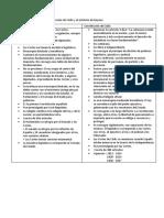 Diferencia Entre La Constitución de Cádiz y El Estatuto de Bayona