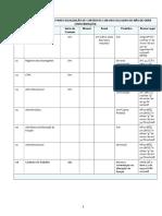 Check List Mao-De-obra - Fiscalizacao Contratos