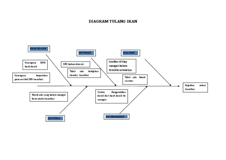 Diagram tulang ikan 1536716702v1 ccuart Choice Image