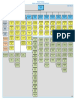 Organisasi PT PLN Persero Berdasarkan Perdir 0179.P