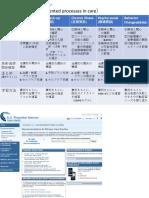外来診察分類と教育スキル