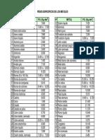 Pesos especificos metales.pdf