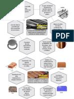 Infografia Mat Met y Ceram