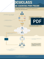 Solución de Cuentas Por Pagar - Recepción  y Gestión de Facturas Electrónicas