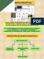 El Mapa Conceptual Del Ojo