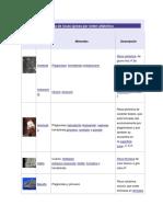 Lista de rocas ígneas por orden alfabético.docx