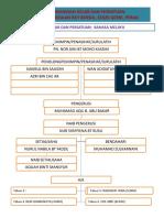 7.Carta Organisasi Kelab Dan Persatuan Guru&Murid