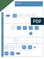 AR Auto Invoice Preprocessor Flow-V2